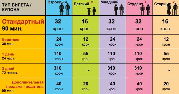 Цены на билеты в метро Праги