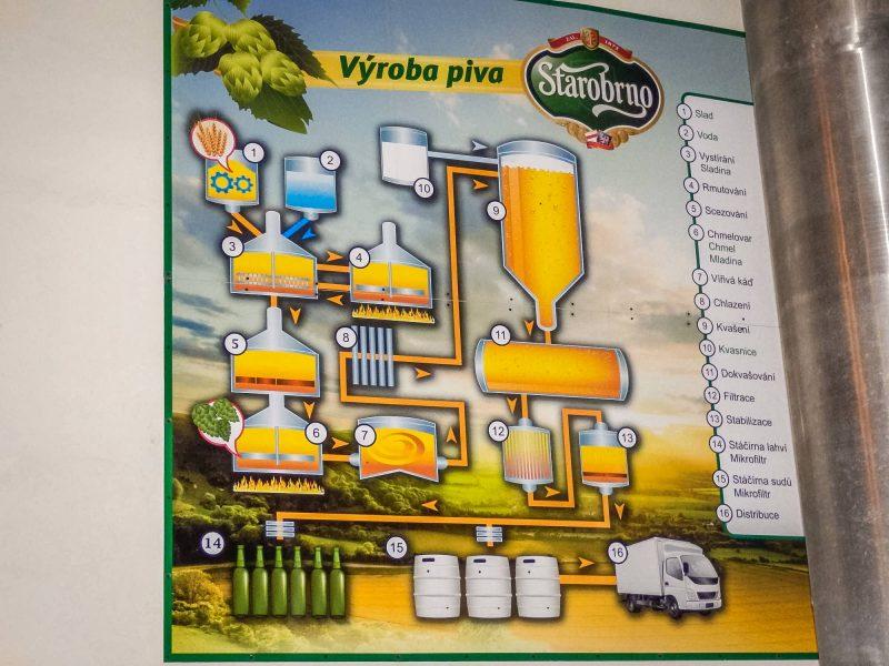 Схема выработки пива